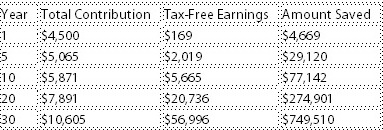401(k) Contribution: 6% + 3%