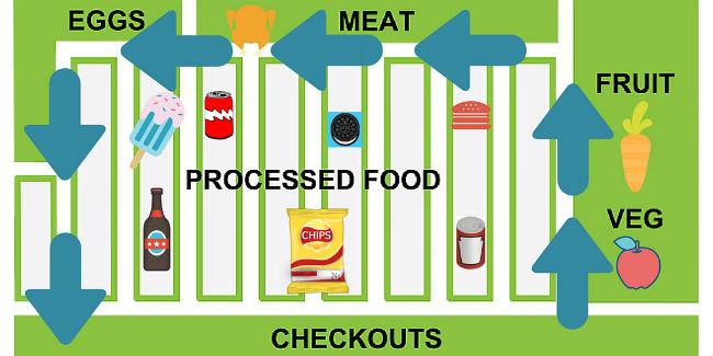 supermarket layout