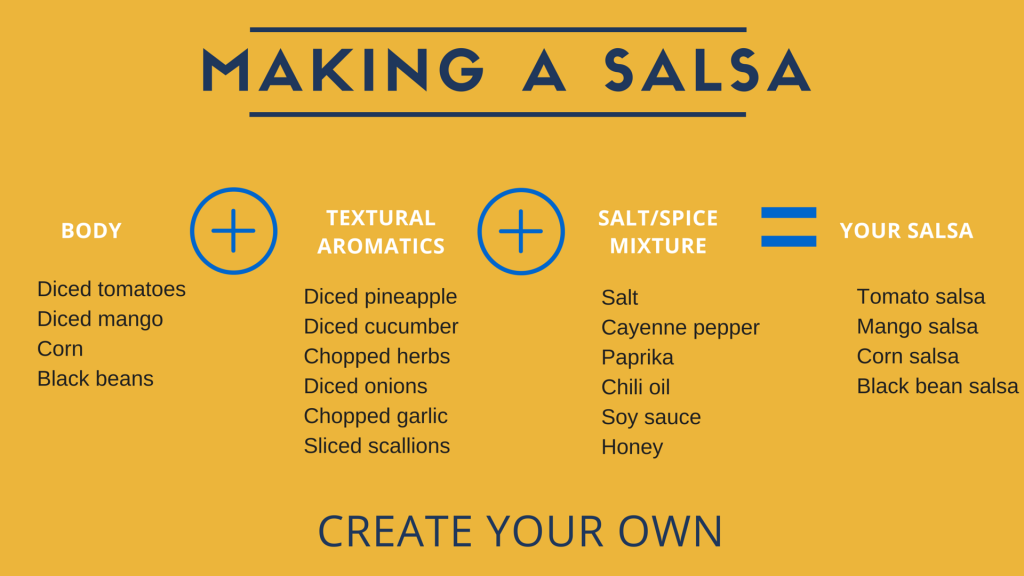 Infographic Making a salsa (1)