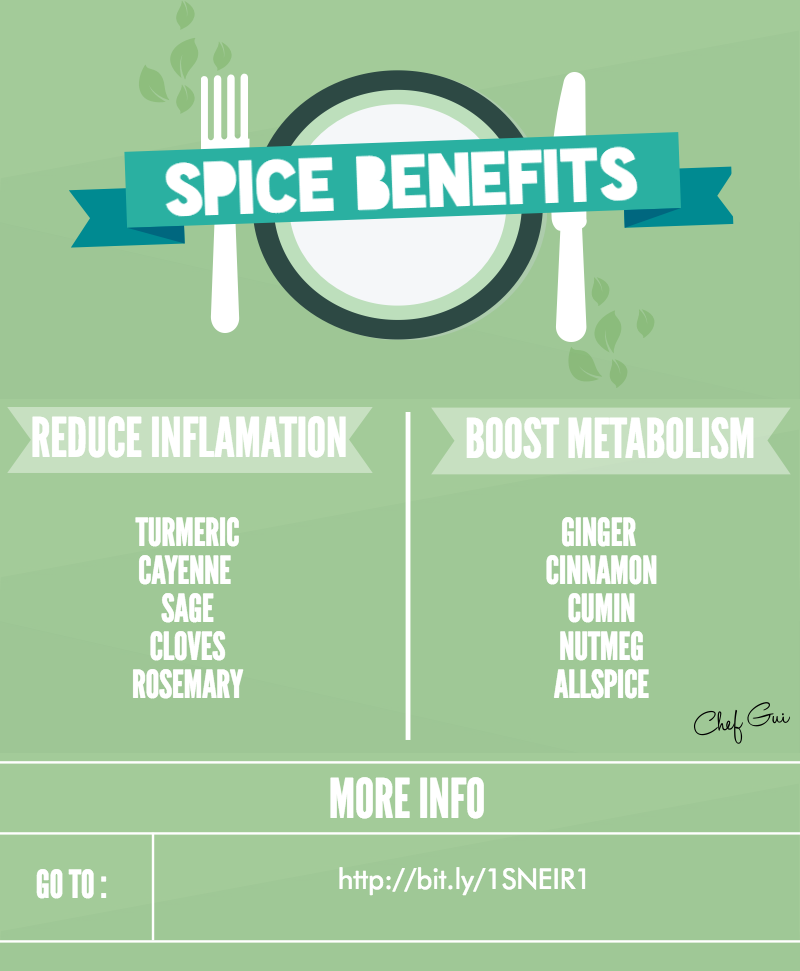 The Spices That Fight Inflammation and Burn Fat