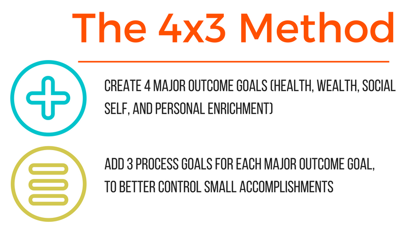 goal setting the ultimate guide to The ultimate guide to setting smart financial goals finances all too often, we set financial goals for ourselves that are self-defeating.