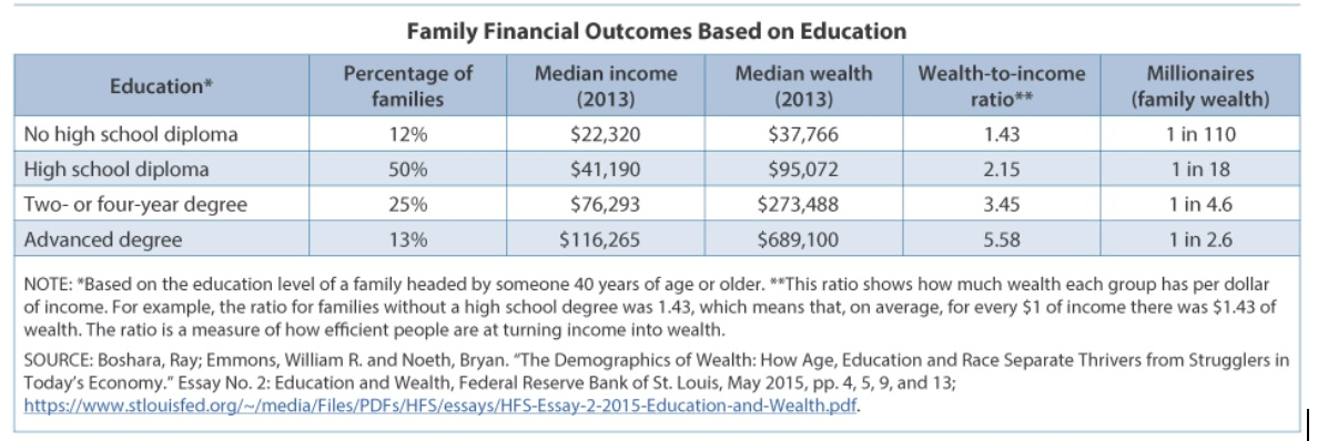 income and wealth essay Income inequality assignment overview here's another essay) wealth gap: an the definition of income is the amount of money or its equivalent received in.